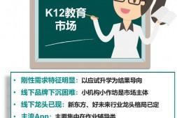 MobData:2018教育培训行业研究报告|K12详解(附完整版报告)